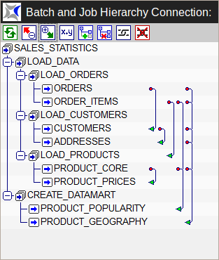 Hierarchical representation of a sequence with dependencies in BICsuite